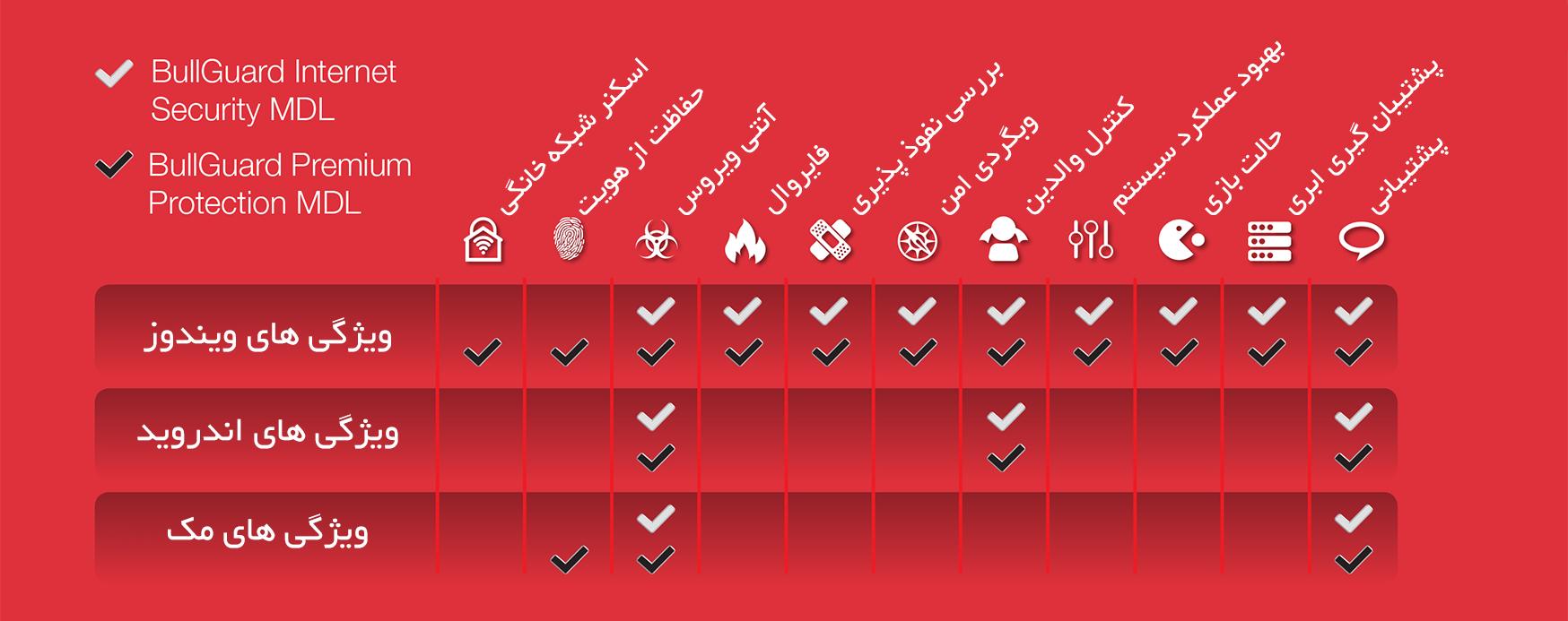 جدول مقایسه محصولات بولگارد