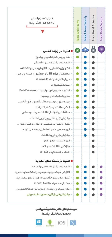 جدول مقایسه محصولات پاندا