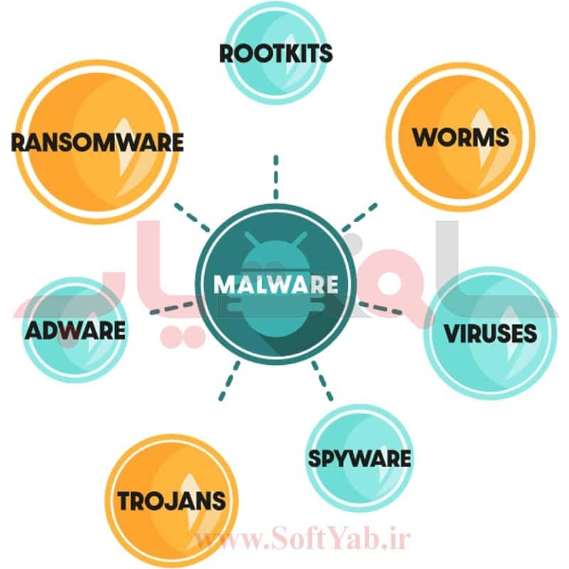 مالور (Malware) چیست؟